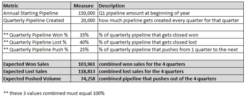 build confidence in forecasting using a sales prediction calculator